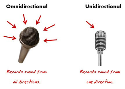 Unidirectional vs omnidirectional microphones